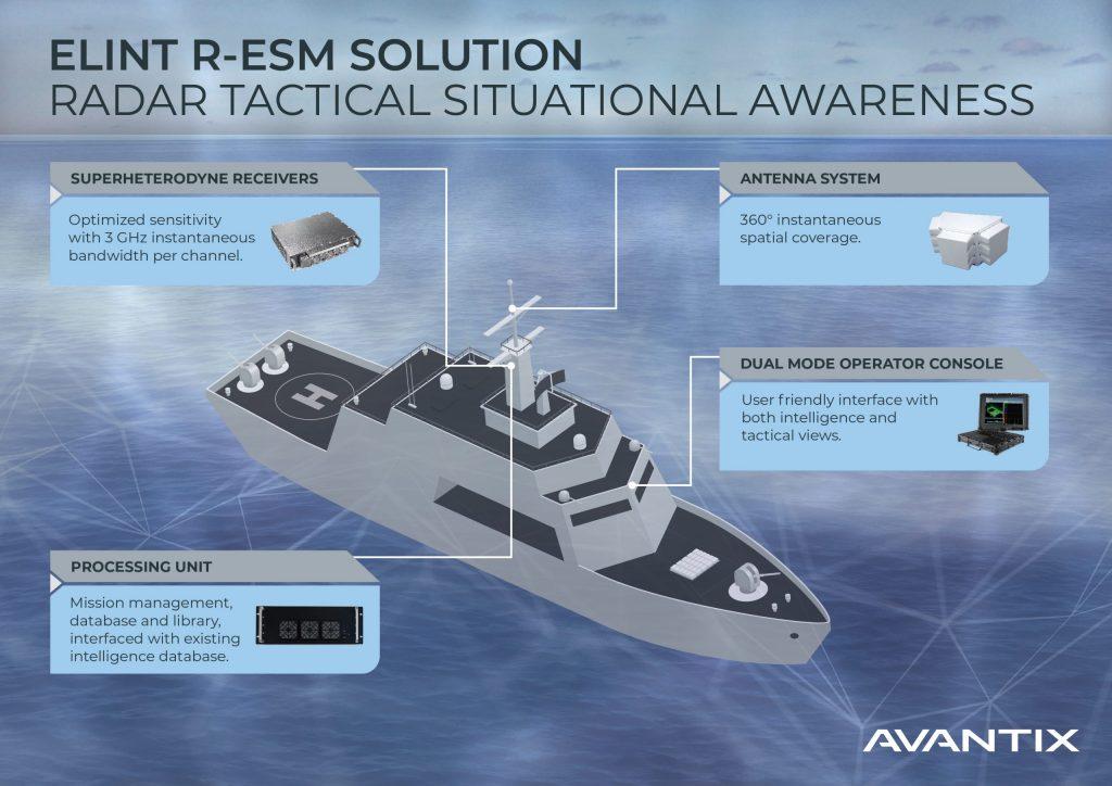 Avantix ELINT R-ESM for navies